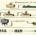 Kit fermentazione birra